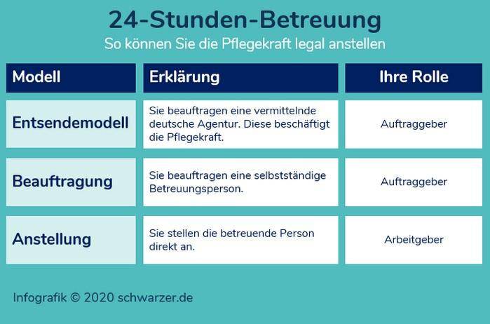 Infografik: Modelle zur legalen Beschäftigung bzw. Beauftragung einer 24-Stunden-Betreuung